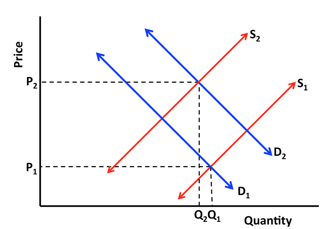 economic demand supply Use demand and supply to explain how equilibrium price and quantity are determined in a market understand the concepts of surpluses and shortages and the pressures on price they generate explain the impact of a change in demand or supply on equilibrium price and quantity.